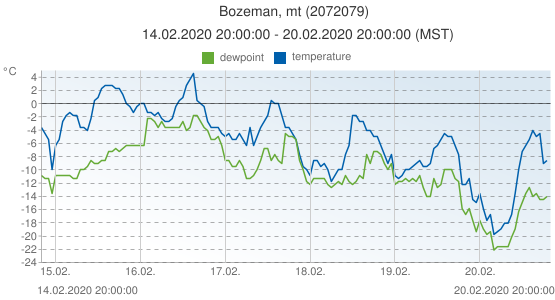 Bozeman, mt, United States of America (2072079): temperature & dewpoint: 14.02.2020 20:00:00 - 20.02.2020 20:00:00 (MST)