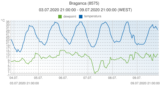 Braganca, Portugal (8575): temperatura & dewpoint: 03.07.2020 21:00:00 - 09.07.2020 21:00:00 (WEST)