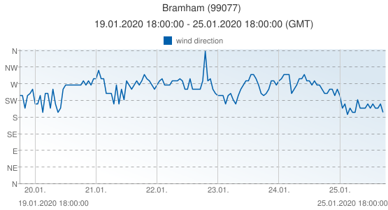 Bramham, United Kingdom (99077): wind direction: 19.01.2020 18:00:00 - 25.01.2020 18:00:00 (GMT)