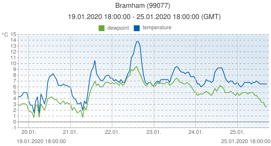 Bramham, United Kingdom (99077): temperature & dewpoint: 19.01.2020 18:00:00 - 25.01.2020 18:00:00 (GMT)