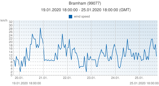 Bramham, United Kingdom (99077): wind speed: 19.01.2020 18:00:00 - 25.01.2020 18:00:00 (GMT)