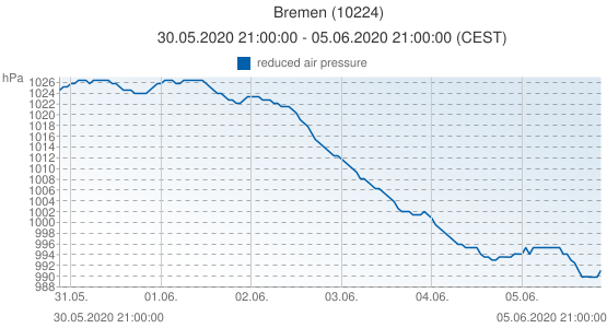 Bremen, Germany (10224): reduced air pressure: 30.05.2020 21:00:00 - 05.06.2020 21:00:00 (CEST)