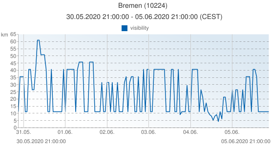 Bremen, Germany (10224): visibility: 30.05.2020 21:00:00 - 05.06.2020 21:00:00 (CEST)