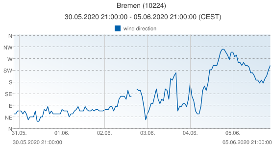 Bremen, Germany (10224): wind direction: 30.05.2020 21:00:00 - 05.06.2020 21:00:00 (CEST)