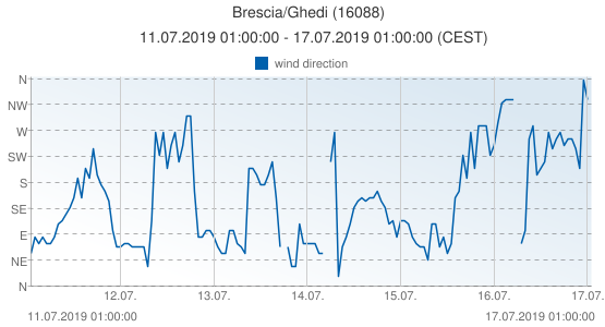 Brescia/Ghedi, Italy (16088): wind direction: 11.07.2019 01:00:00 - 17.07.2019 01:00:00 (CEST)