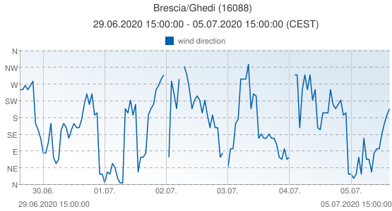 Brescia/Ghedi, Italy (16088): wind direction: 29.06.2020 15:00:00 - 05.07.2020 15:00:00 (CEST)
