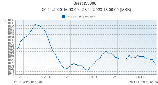 Brest, Bielorusia (33008): reduced air pressure: 20.11.2020 16:00:00 - 26.11.2020 16:00:00 (MSK)