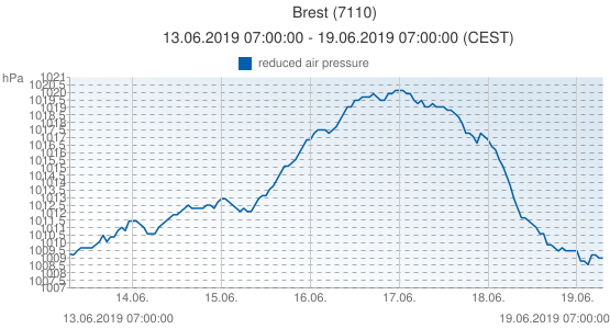 Brest, France (7110): reduced air pressure: 13.06.2019 07:00:00 - 19.06.2019 07:00:00 (CEST)