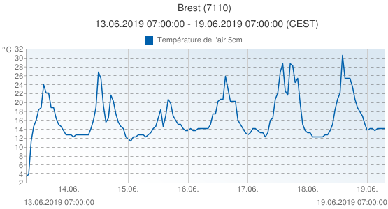 Brest, France (7110): Température de l'air 5cm: 13.06.2019 07:00:00 - 19.06.2019 07:00:00 (CEST)