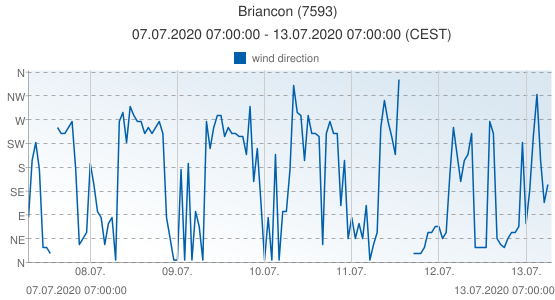 Briancon, France (7593): wind direction: 07.07.2020 07:00:00 - 13.07.2020 07:00:00 (CEST)