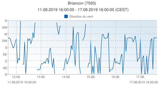 Briancon, France (7593): Direction du vent: 11.08.2019 16:00:00 - 17.08.2019 16:00:00 (CEST)