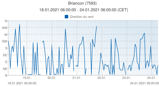 Briancon, France (7593): Direction du vent: 18.01.2021 06:00:00 - 24.01.2021 06:00:00 (CET)
