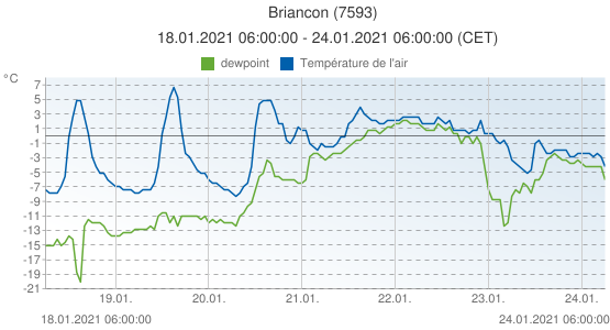 Briancon, France (7593): Température de l'air & dewpoint: 18.01.2021 06:00:00 - 24.01.2021 06:00:00 (CET)