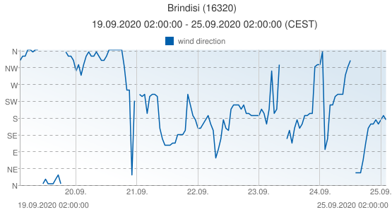 Brindisi, Italy (16320): wind direction: 19.09.2020 02:00:00 - 25.09.2020 02:00:00 (CEST)