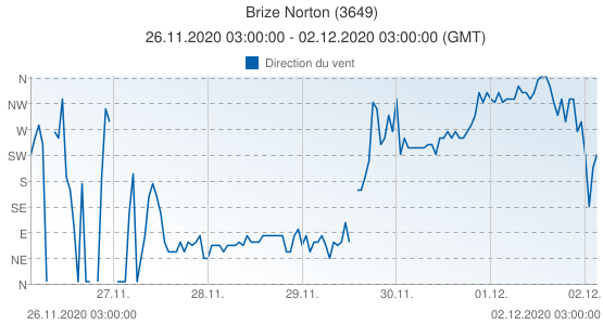 Brize Norton, Grande-Bretagne (3649): Direction du vent: 26.11.2020 03:00:00 - 02.12.2020 03:00:00 (GMT)