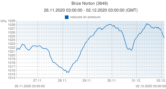 Brize Norton, Grande-Bretagne (3649): reduced air pressure: 26.11.2020 03:00:00 - 02.12.2020 03:00:00 (GMT)