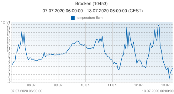 Brocken, Germany (10453): temperature 5cm: 07.07.2020 06:00:00 - 13.07.2020 06:00:00 (CEST)