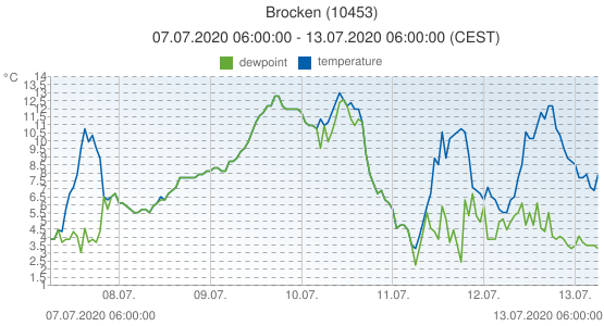 Brocken, Germany (10453): temperature & dewpoint: 07.07.2020 06:00:00 - 13.07.2020 06:00:00 (CEST)