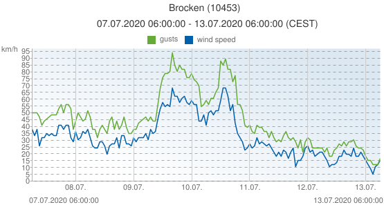 Brocken, Germany (10453): wind speed & gusts: 07.07.2020 06:00:00 - 13.07.2020 06:00:00 (CEST)