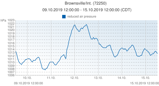 Brownsville/Int., United States of America (72250): reduced air pressure: 09.10.2019 12:00:00 - 15.10.2019 12:00:00 (CDT)