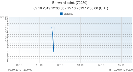 Brownsville/Int., United States of America (72250): visibility: 09.10.2019 12:00:00 - 15.10.2019 12:00:00 (CDT)