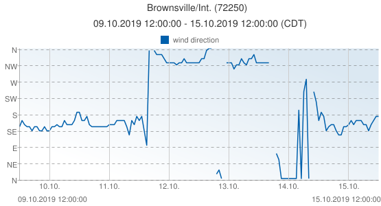 Brownsville/Int., United States of America (72250): wind direction: 09.10.2019 12:00:00 - 15.10.2019 12:00:00 (CDT)