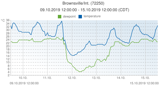 Brownsville/Int., United States of America (72250): temperature & dewpoint: 09.10.2019 12:00:00 - 15.10.2019 12:00:00 (CDT)