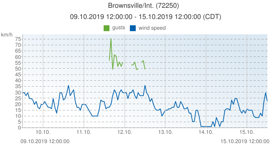 Brownsville/Int., United States of America (72250): wind speed & gusts: 09.10.2019 12:00:00 - 15.10.2019 12:00:00 (CDT)