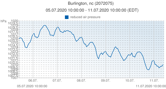 Burlington, nc, United States of America (2072075): reduced air pressure: 05.07.2020 10:00:00 - 11.07.2020 10:00:00 (EDT)