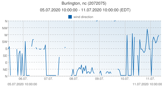 Burlington, nc, United States of America (2072075): wind direction: 05.07.2020 10:00:00 - 11.07.2020 10:00:00 (EDT)