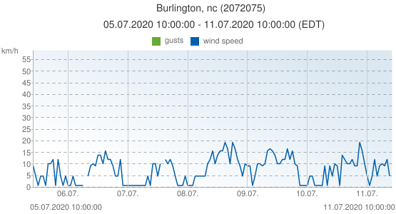 Burlington, nc, United States of America (2072075): wind speed & gusts: 05.07.2020 10:00:00 - 11.07.2020 10:00:00 (EDT)