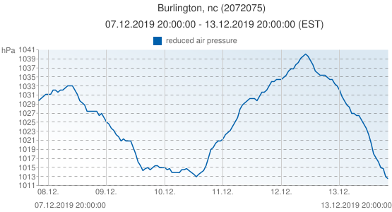Burlington, nc, United States of America (2072075): reduced air pressure: 07.12.2019 20:00:00 - 13.12.2019 20:00:00 (EST)