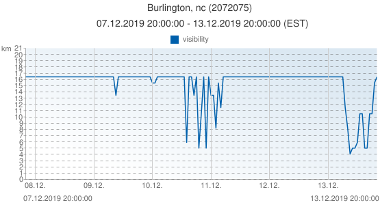 Burlington, nc, United States of America (2072075): visibility: 07.12.2019 20:00:00 - 13.12.2019 20:00:00 (EST)