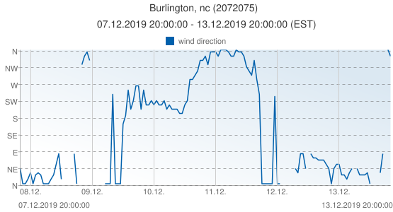 Burlington, nc, United States of America (2072075): wind direction: 07.12.2019 20:00:00 - 13.12.2019 20:00:00 (EST)