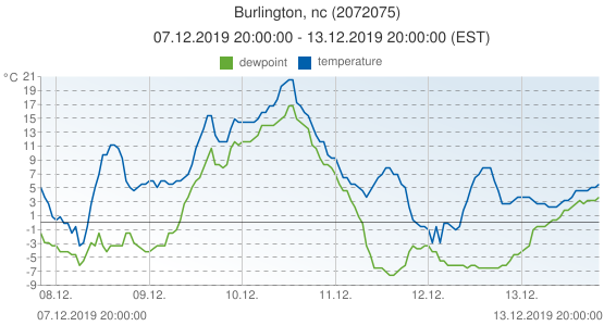 Burlington, nc, United States of America (2072075): temperature & dewpoint: 07.12.2019 20:00:00 - 13.12.2019 20:00:00 (EST)
