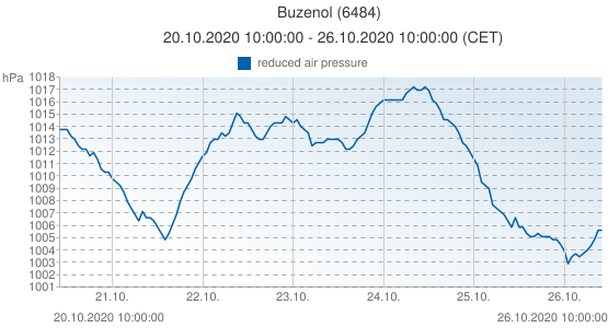 Buzenol, Belgium (6484): reduced air pressure: 20.10.2020 10:00:00 - 26.10.2020 10:00:00 (CET)