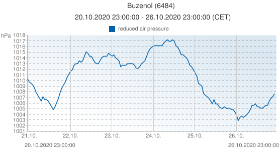 Buzenol, Belgique (6484): reduced air pressure: 20.10.2020 23:00:00 - 26.10.2020 23:00:00 (CET)
