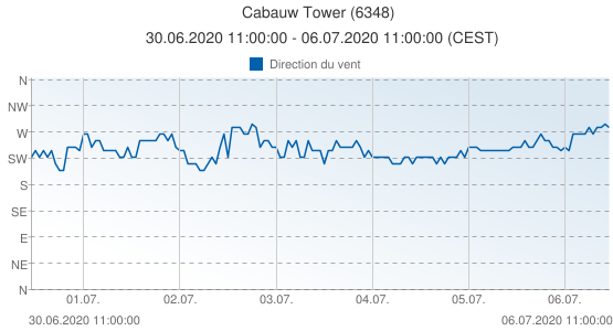 Cabauw Tower, Pays-Bas (6348): Direction du vent: 30.06.2020 11:00:00 - 06.07.2020 11:00:00 (CEST)