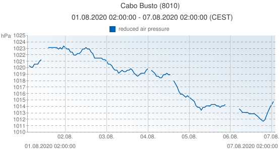Cabo Busto, Spain (8010): reduced air pressure: 01.08.2020 02:00:00 - 07.08.2020 02:00:00 (CEST)