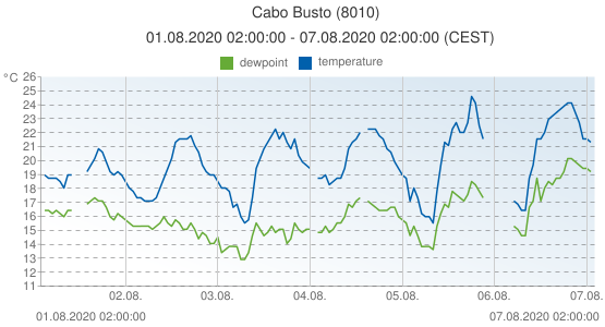 Cabo Busto, Spain (8010): temperature & dewpoint: 01.08.2020 02:00:00 - 07.08.2020 02:00:00 (CEST)