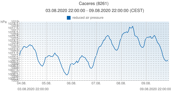 Caceres, Spain (8261): reduced air pressure: 03.08.2020 22:00:00 - 09.08.2020 22:00:00 (CEST)