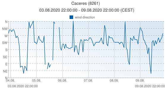Caceres, Spain (8261): wind direction: 03.08.2020 22:00:00 - 09.08.2020 22:00:00 (CEST)