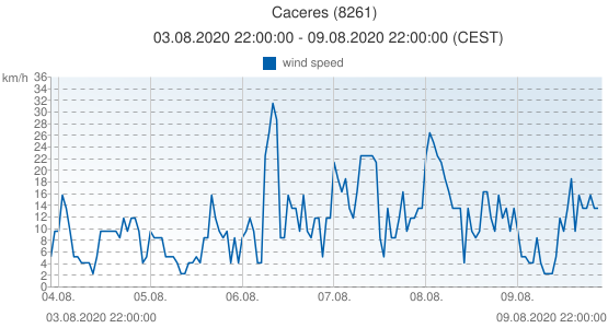 Caceres, Spain (8261): wind speed: 03.08.2020 22:00:00 - 09.08.2020 22:00:00 (CEST)