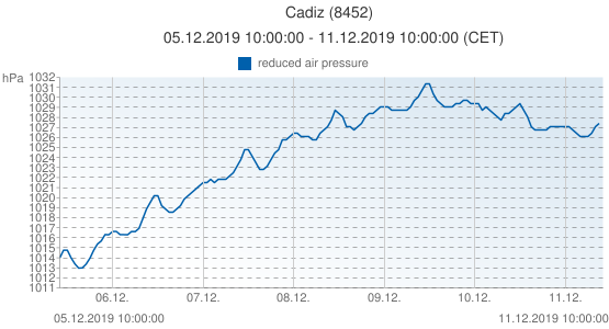 Cadiz, Spain (8452): reduced air pressure: 05.12.2019 10:00:00 - 11.12.2019 10:00:00 (CET)