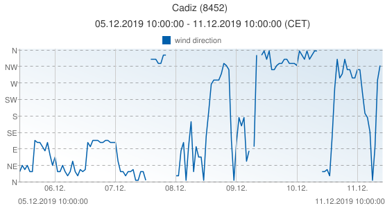 Cadiz, Spain (8452): wind direction: 05.12.2019 10:00:00 - 11.12.2019 10:00:00 (CET)