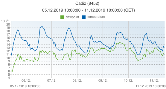 Cadiz, Spain (8452): temperature & dewpoint: 05.12.2019 10:00:00 - 11.12.2019 10:00:00 (CET)