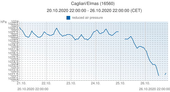 Cagliari/Elmas, Italy (16560): reduced air pressure: 20.10.2020 22:00:00 - 26.10.2020 22:00:00 (CET)