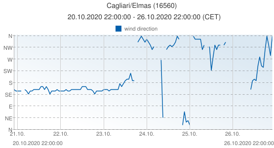 Cagliari/Elmas, Italy (16560): wind direction: 20.10.2020 22:00:00 - 26.10.2020 22:00:00 (CET)