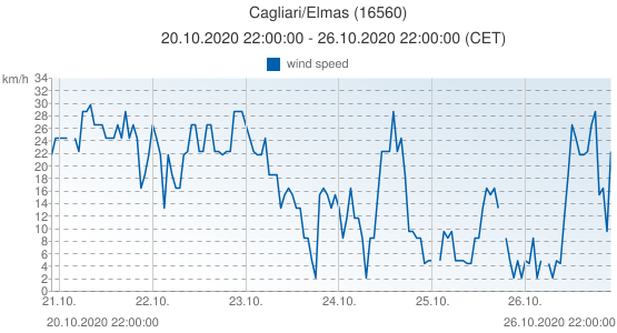 Cagliari/Elmas, Italy (16560): wind speed: 20.10.2020 22:00:00 - 26.10.2020 22:00:00 (CET)