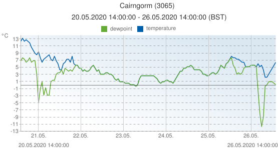 Cairngorm, United Kingdom (3065): temperature & dewpoint: 20.05.2020 14:00:00 - 26.05.2020 14:00:00 (BST)